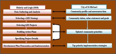 Figure 1: Local Economic Development Plan Process Comparison, City of St. Michael Source: Blakely and Leigh (2010) and City of St. Michael (2010)